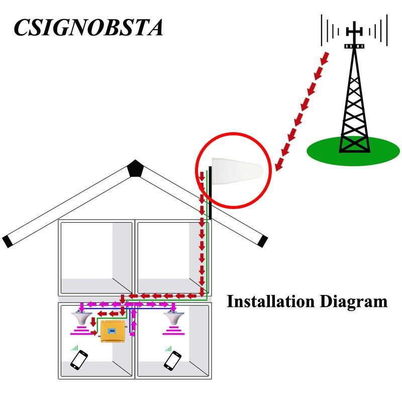 Υψηλό κέρδος 9 / 10dBi 800-2500 MHz εξωτερική - Εξοπλισμός επικοινωνίας - Φωτογραφία 2