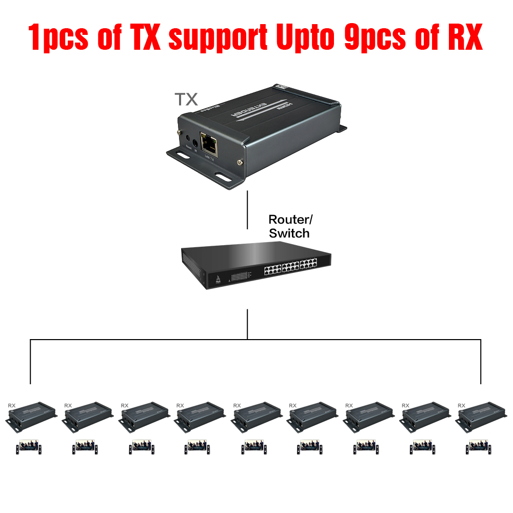 MIraBox rj45 HDMI Extra Receiver Support 1080p@60HZ 1080i Cascade 20KM Over IP Splitter Switch Lossless No Latency HDMI Receiver (8)