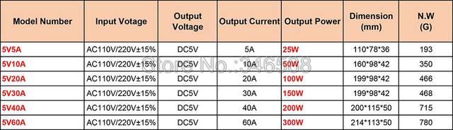 5V Power Switch Specs.