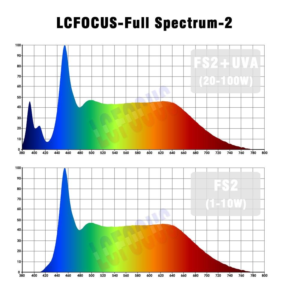 1W 3W 5W 10W 20W 30W 50W 100W растеж LED чип COB пълен - Професионално осветление - Снимка 2
