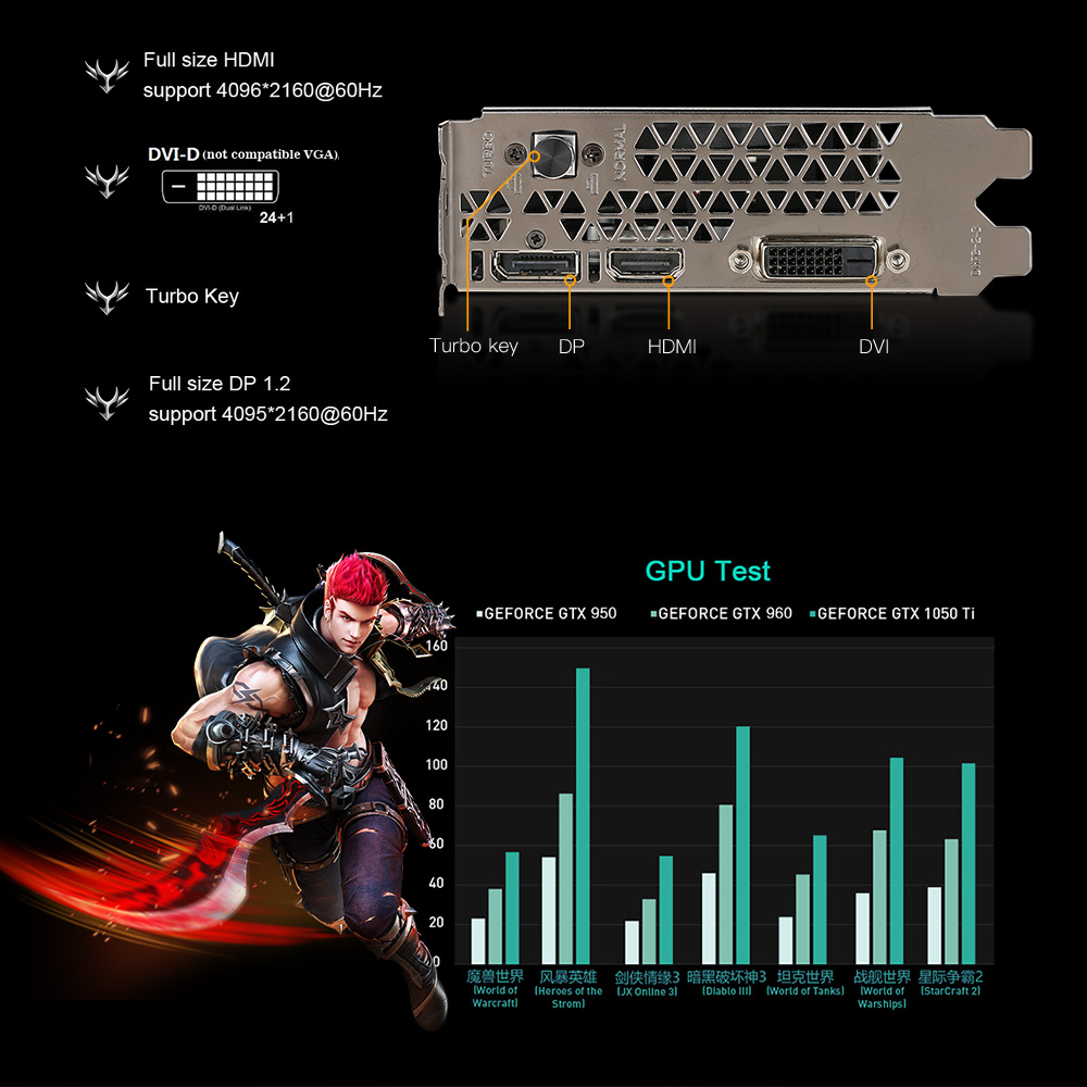 Colorful NVIDIA GTX 1050Ti Graphics Card GeForce iGame GTX1050 Ti Gaming Video Cards 4GB GDDR5 128bit GPU For PC placa de video