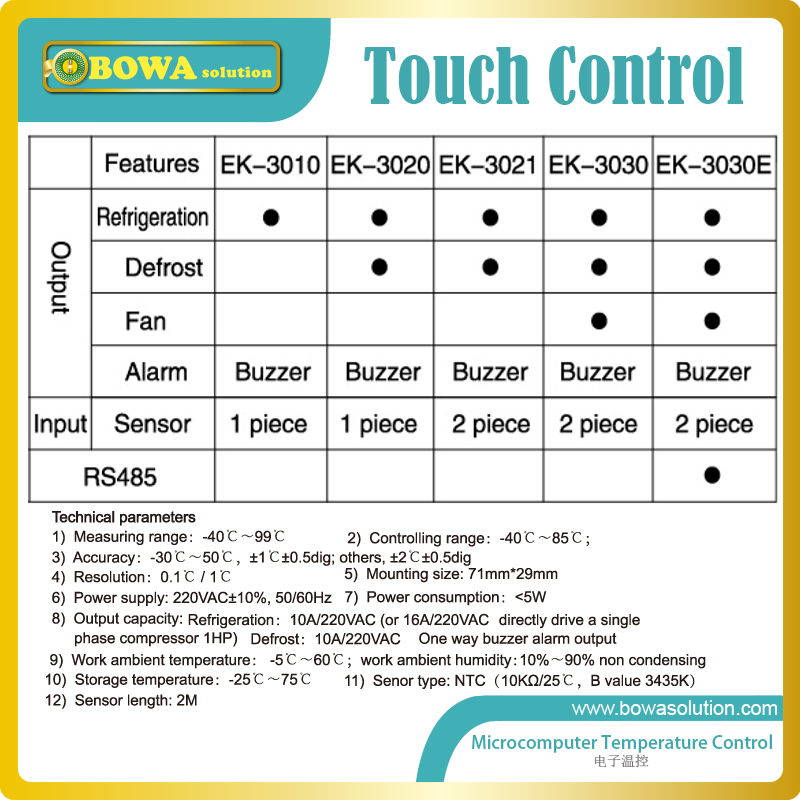 Touch control thermostat suitable for beverage coolers, bottle coolers, beer machine and water chillers