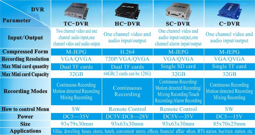 Новинка, SD карта, мини видеорегистратор, поддержка 32 ГБ, sd-карта, запись видео в реальном времени, обнаружение движения, сигнализация, вход/выход, VGA 640*480