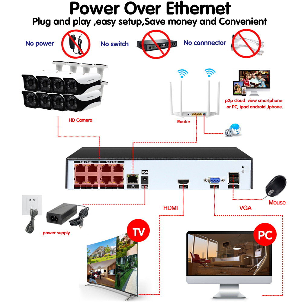 8CH CCTV Surveillance Kit 5MP Security Camera System 4CH 8CH POE NVR With 4.0MP POE IP Camera CCTV Set Waterproof P2P XMEye view