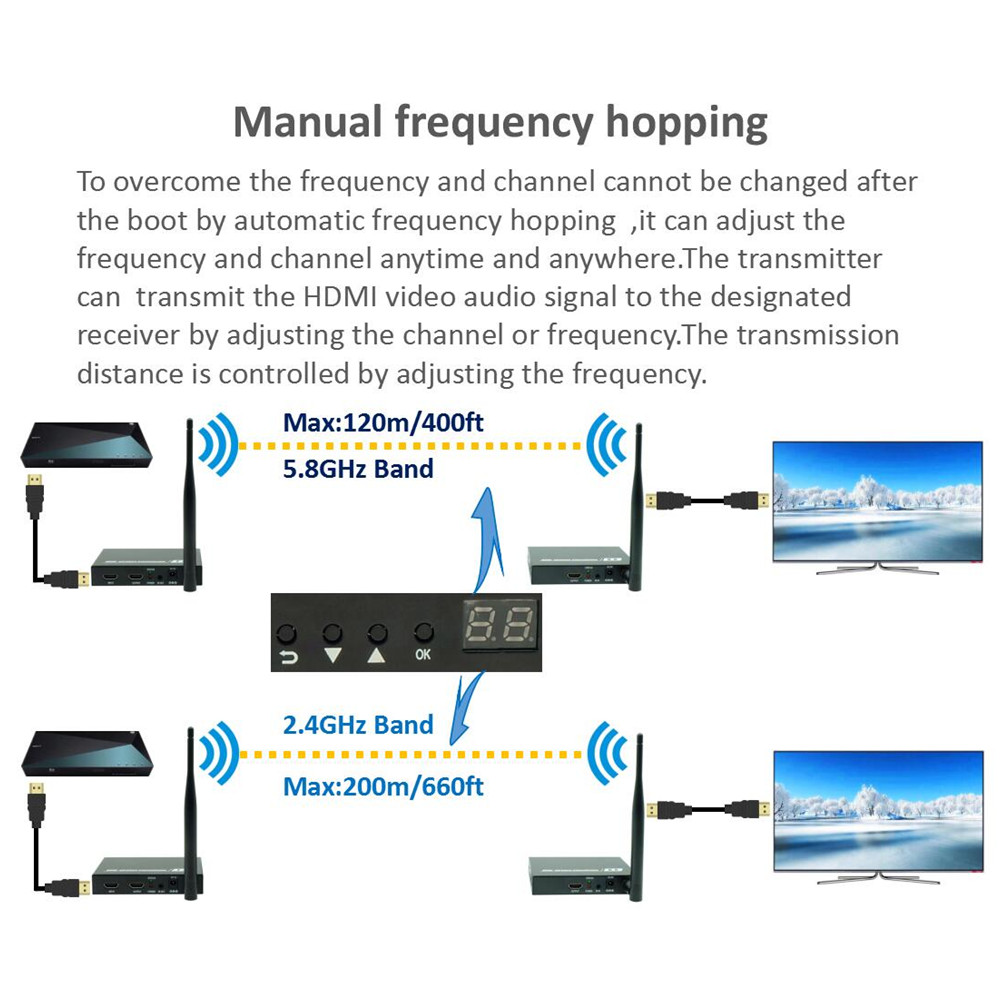 5GHz Wireless HDMI Transmitter And Receiver Support IR Loop Out HDMI Wireless Transmission Extensor Kit 196ft HDMI WIFI Extender
