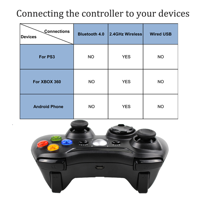 Image 4 - 3 in 1 2.4GHz Bluetooth Wireless Controller For Sony PS3 For Xbox  360 Console Game Joystick Controle For PC Win7 Win8 Win10wireless pc  game controllerpc controller wirelesswireless computer game controller