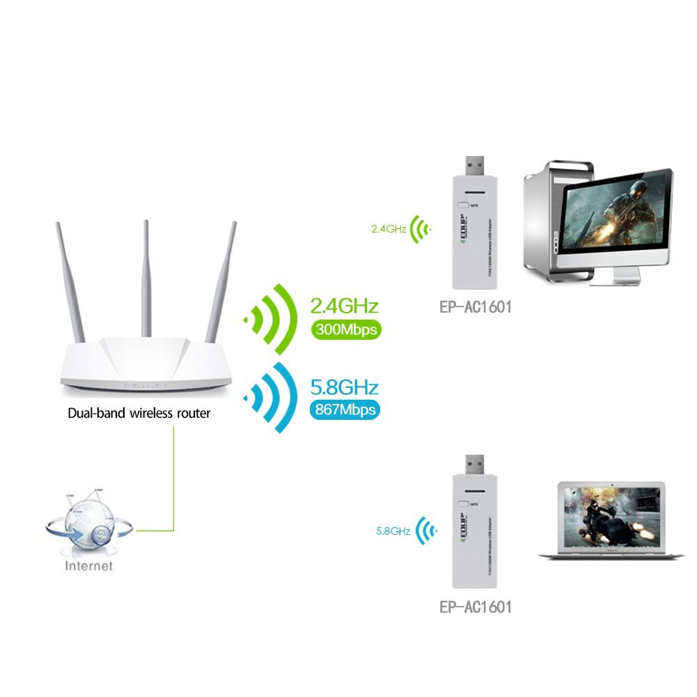Edup 5ghz Usb Wi-Fi Adapter High Speed 1200mbps 802.11ac