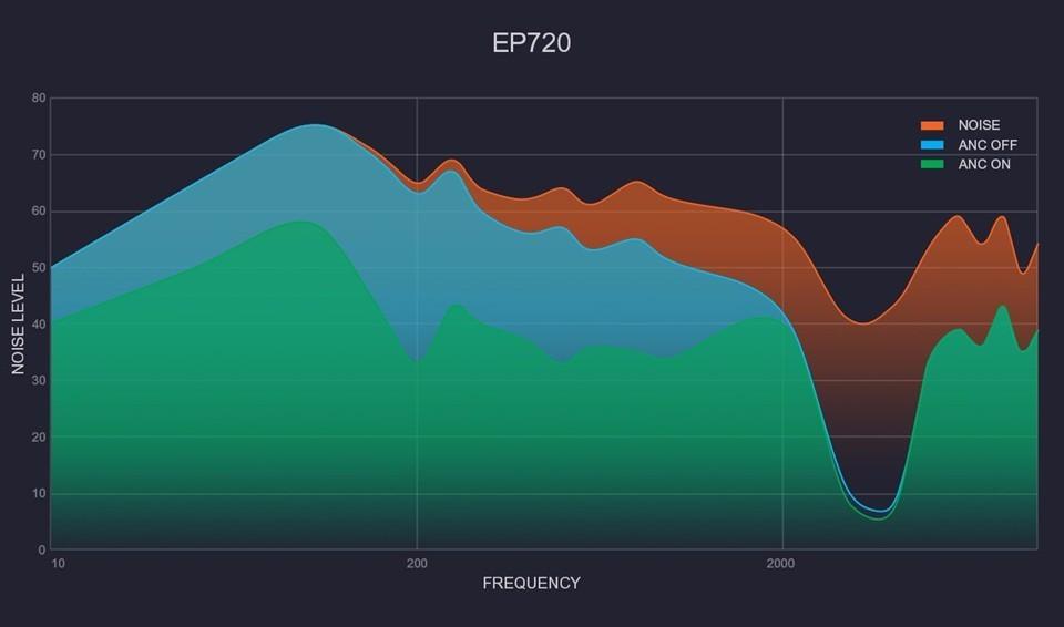 Noise reduction level