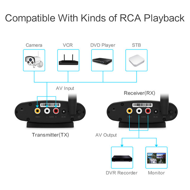 REDAMIGO 5.8 GHz Wireless AV Audio Video Sender Transmitter & Receiver 200M  RTE635