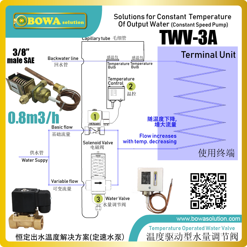 US $128 0 |Temperature operated water flow rate regulator kit is great  choice to get constant water temperature in hydronic systems or unit-in Air