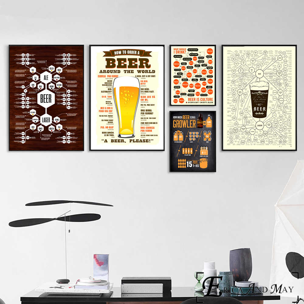 How To Order A Beer Vintage Char Poster And Print Canvas Art