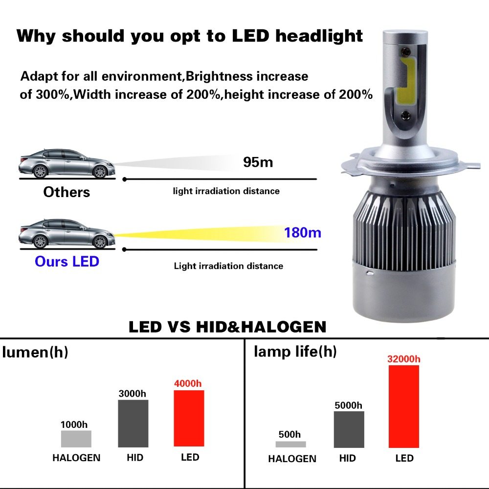 Led kfz lampen images mbel furniture ideen leadtops h1 h7 led auto scheinwerfer h4 led h11 h8 h9 9005 9003 leadtops h1 h7 parisarafo Images