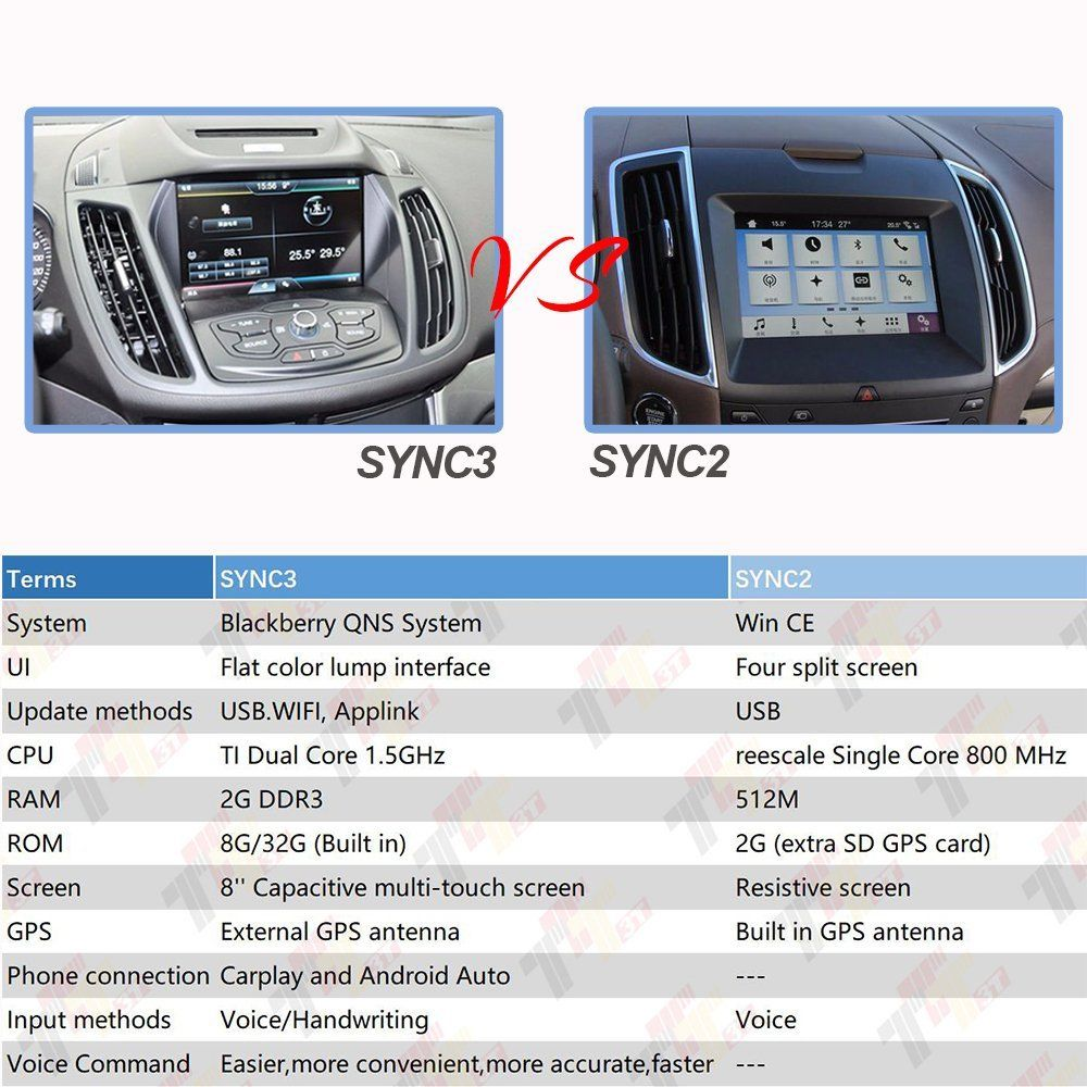New OEM Genuine FOR Ford FOR APPLE CARPLAY Interface Module Sync 3 Only  HC3Z-19A387-B