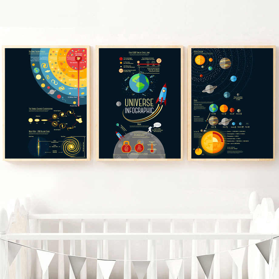 Cartoon Rocket Solar System Planet Wall Art Canvas Painting Nordic Posters And Prints Landscape Wall Pictures Kids Room Decor