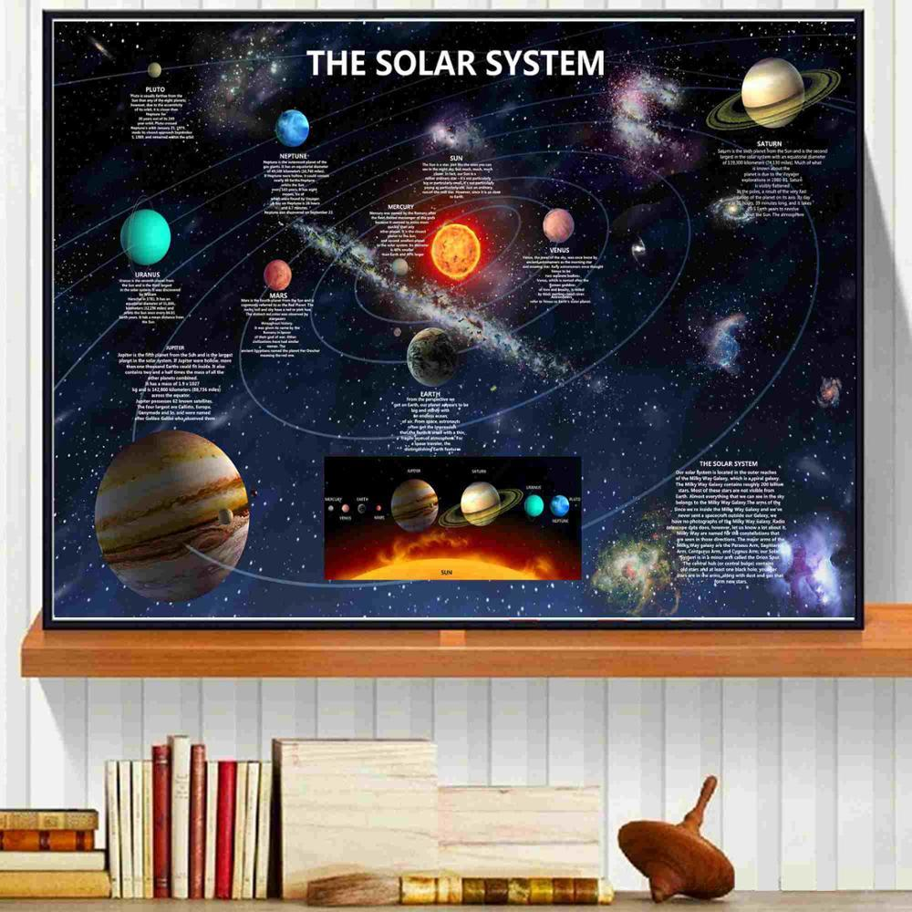 The Solar System Details Canvas Art Print Painting Poster Wall Pictures For Room Decoration Home Decor Picture No Frame
