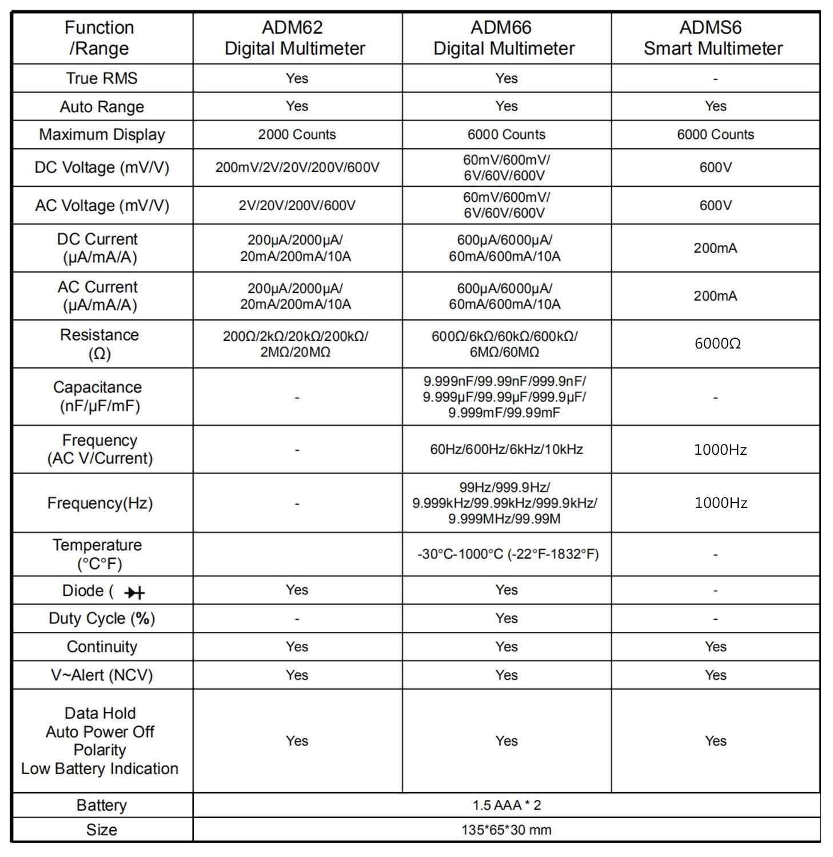 Bside adms6 미니 스마트 디지털 멀티 미터 지능형 자동 범위 6000 카운트 dmm 자동 옴 hz v-경고 ncv 포켓 테스터