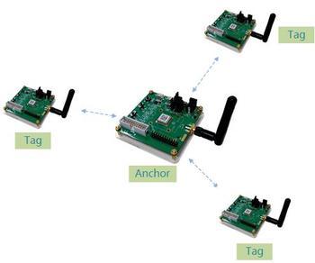UWB UWB positioning, UPU technology reverse Positioning System Evaluation Kit EVK UWB module