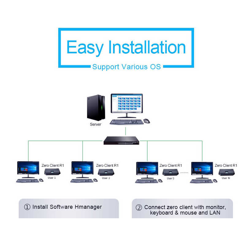 RDP 8 1 Thin Client Zero Client 1GB RAM Wifi Education/Office Computer Pc  Station Server Management Software 1080P Video