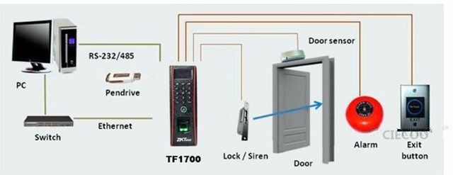 linux system TCP/IP waterproof fingerprint and ID card access control TF1700
