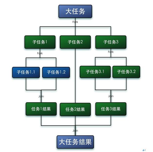 Java Jdk中Fork Join框架流程图