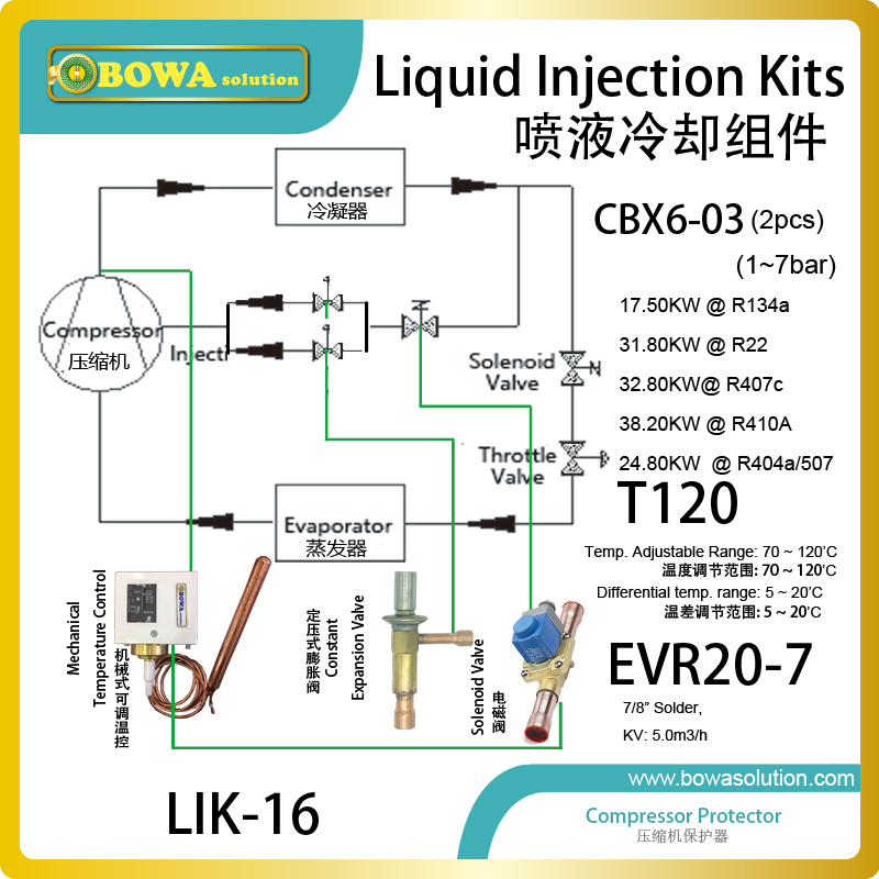 Liquid injection Kits is universal, for R134a, R404A, R507A, R407C and R23, R407A and R407F other refrigerants upon request liquid refrigerant injection valve is a very effective method for controlling subcooling