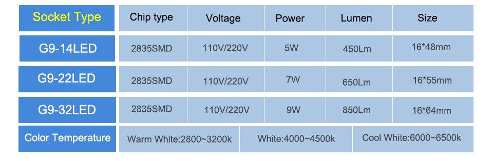 G9 LED Bulb Lamps 220V 110V LED G9 Dimmable 142232 LEDs Ampoule Bombillas LED Lamp Light Bulbs  (3)