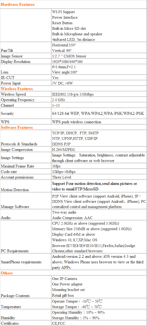 IP camera specification