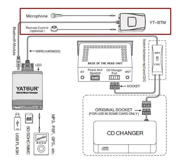Stupendous Yatour Digital Music Cd Changer For Fiat Sedici Suzuki Opel Agila 14 Wiring Digital Resources Helishebarightsorg
