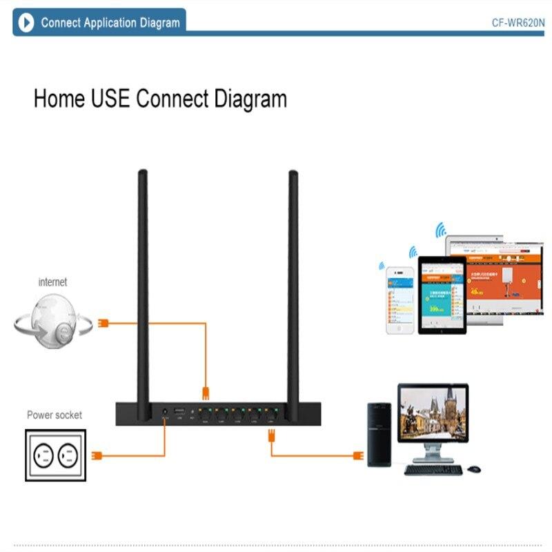 Comfast 300 Mbps WiFi routeur amplificateur réseau extenseur répéteur d'extension de puissance Roteador double antennes routeur Wi-Fi routeurs à domicile - 3