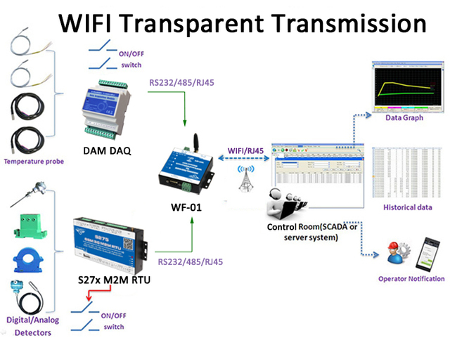 WiFi Converter RS485 /RS232 To WIFi Access Data Center Transparent ...