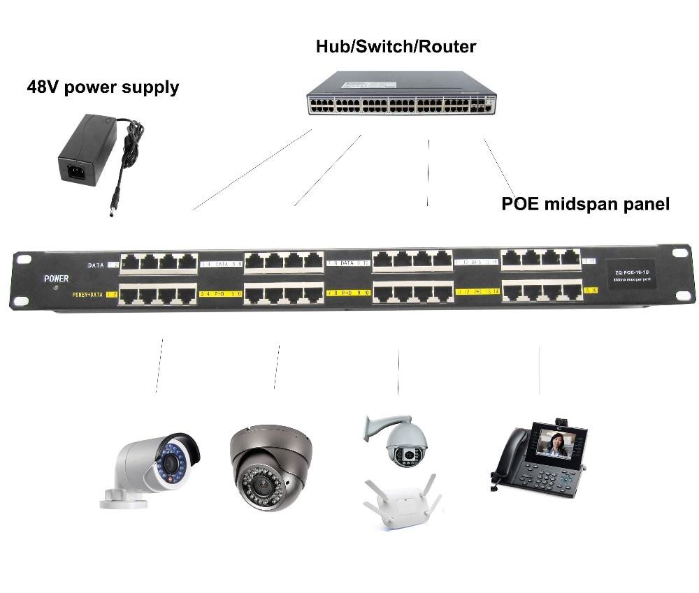 16 Port PoE Injector 802 3af at PoE Panel 100Mbps 48V 24V For CCTV Camera IP