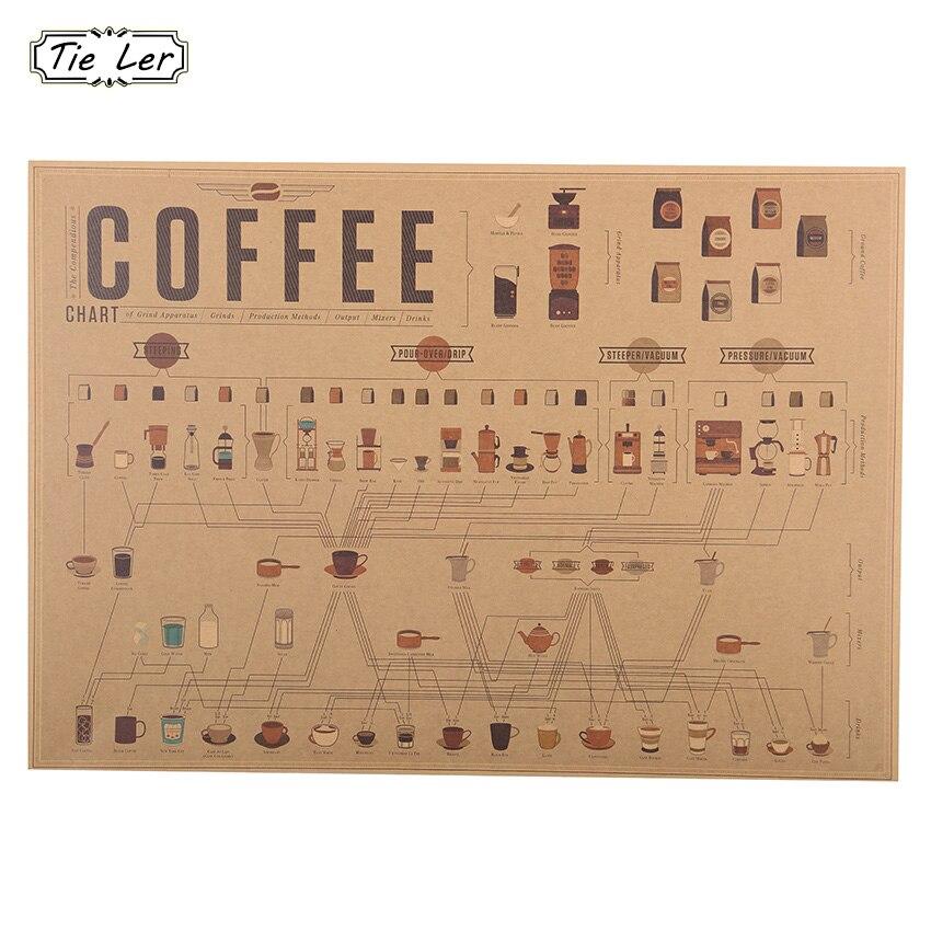 ▻1 unids café diagrama colección de papel Cafe cocina dibujos ...