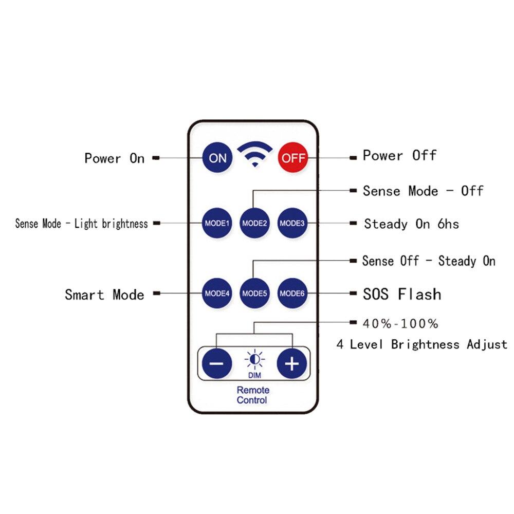 Sense Solar Upgrade