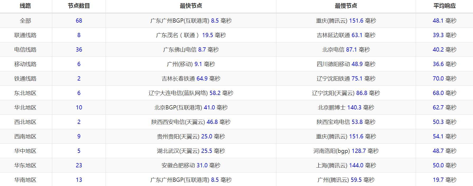 羊毛党之家 阿里云国际 1GB内存 SSD硬盘 香港CN2 KVM VPS测评
