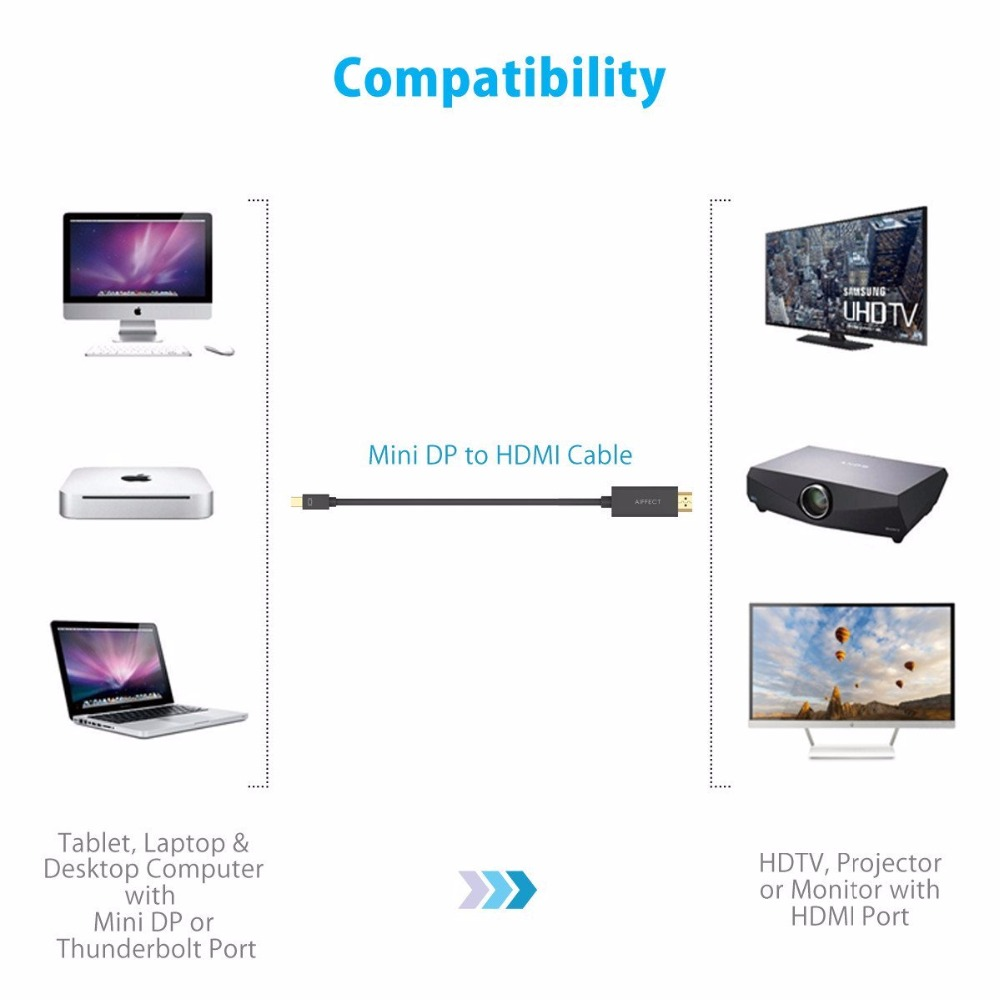 Aiffect Mini Dp To Hdmi Cable Displayport Thunderbolt Port Macbook Pro Wiring Diagram 1080p For Air Projector Camera Tv Support 2k 4k In Cables From Computer