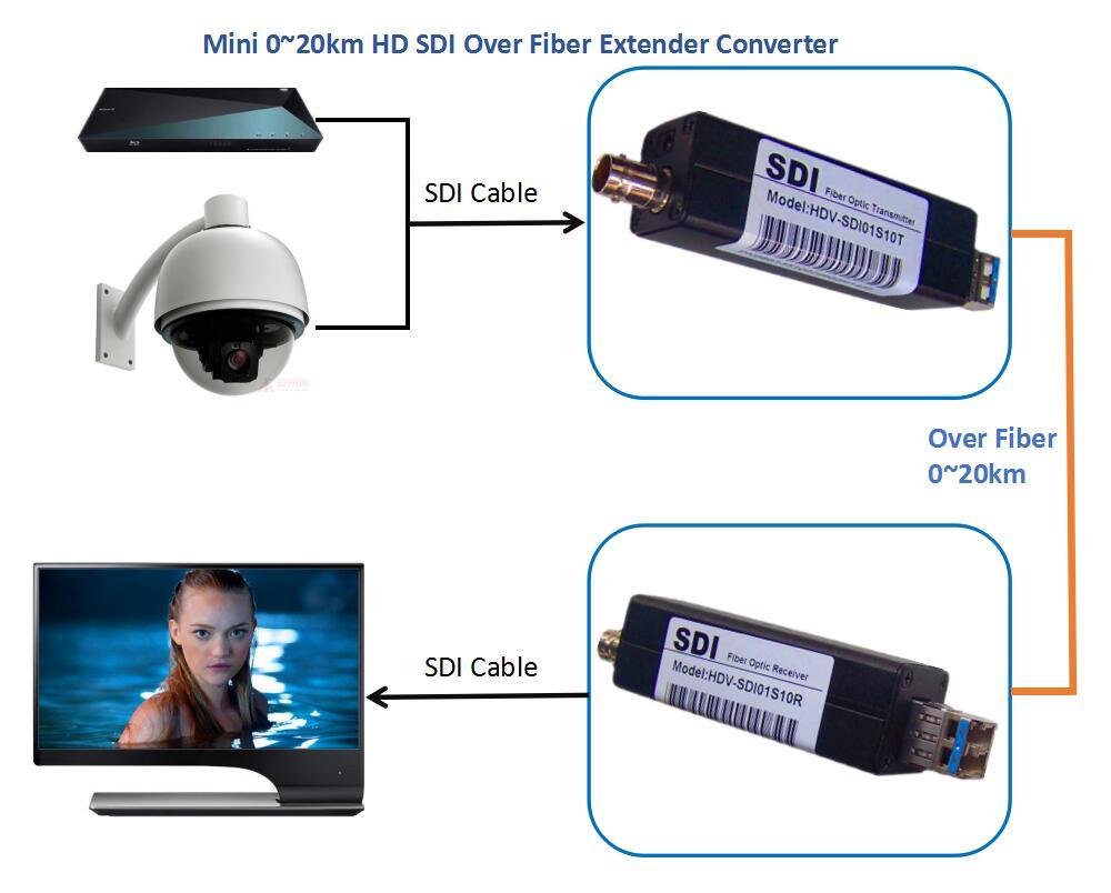 Mini HD SDI Over Fiber Optic Media Converter 1080P No Losss No Delay HD SDI Optical