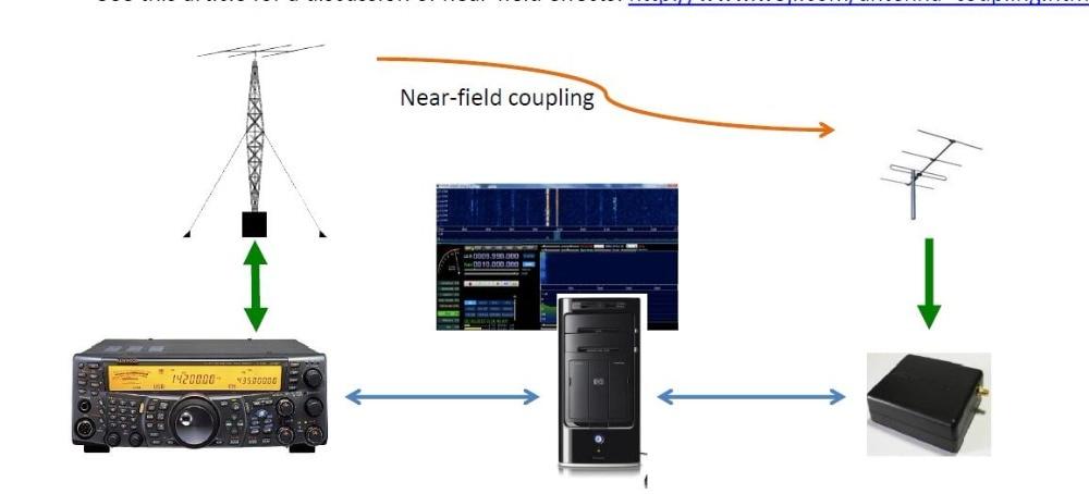 US $70 0  Wideband 12bit msi SDR FE PLAY Receiver SDRPLAY RSP1 RSP 2 SDR  PLAY Radio AM FM HF SSB CW receiver Full band HAM Radio WIDER-in Demo Board