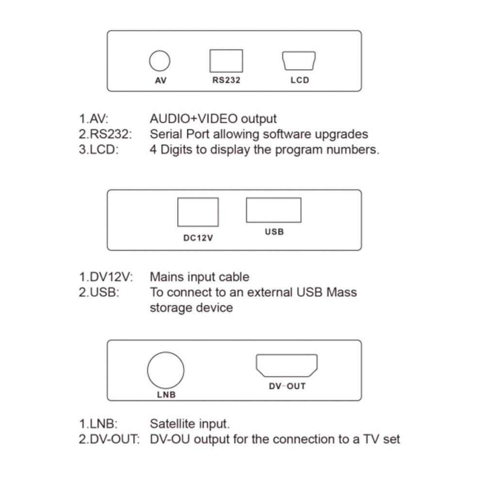 Decodificador de satélite con posibilidad de ver caneles de pago
