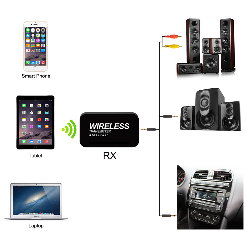 bluetooth receiver transmitter