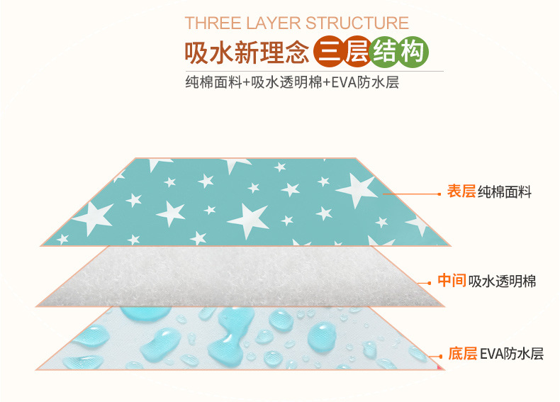 Mother & Kids Ideacherry 60*75cm Baby Cotton Diapers Mattress Cartoon Waterproof Changing Mat Baby Cushion Reusable Diaper Washable Urine Pad