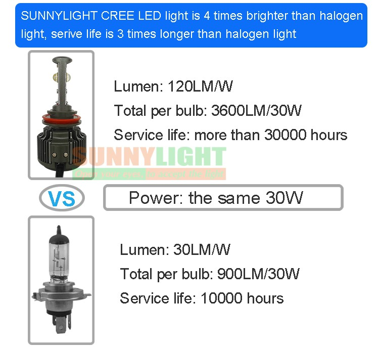 11- h8 h9 h11 led car auto headlight headlamp head light fog light drl