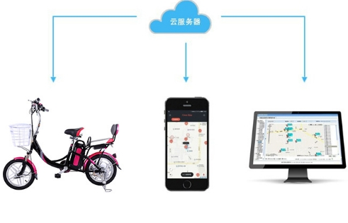 IC card recognize GPRS Bluetooth GPS Bicycles Rental Station centre Bike Sharing software with hardware devices