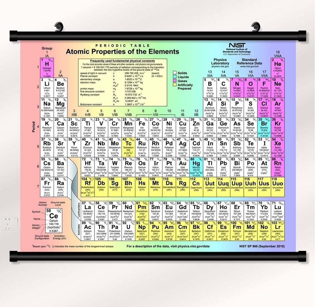 periodic table of the elements Fabric poster with wall scroll 22 ...