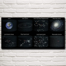 Science Space Infographics Art Silk Poster Prints Home Wall Decor Pictures 12×25 16×33 20×41 26×53 Inches Free Shipping