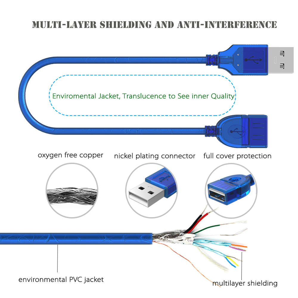 Outstanding Usb 2 0 Male To Male Wiring Diagram Gift - Electrical ...