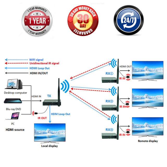 Premium Quality 330ft WIFI + Loop Out + IR + HDMI Extender 100m Like HDMI Splitter 1080P Wireless HDMI Video Audio Transmitter