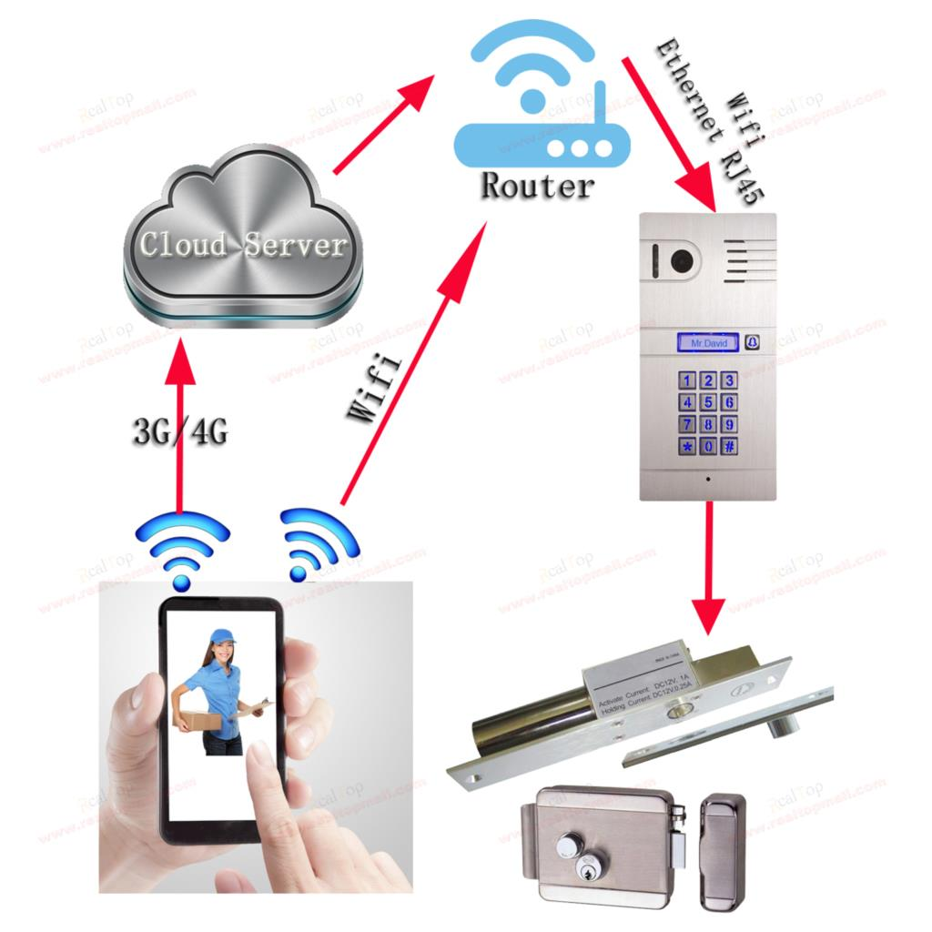 Mobile VDP Wireless IP Video Door Phone with Code WIFI Doorbell Camera Remote control by font