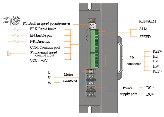BLD750 Driver interface and motor connection