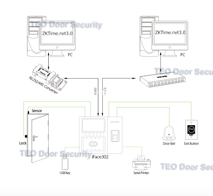 iface302-connect-diagram