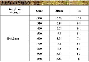 Image 5 - 12 шт. стрела для стрельбы из лука из чистого углерода V3 spine350 900 30 дюймов ID 4,2 мм Стрелы Вал аксессуары для изогнутого соединения Лук Охота
